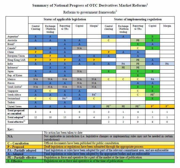 OTC Derivatives Market Reforms - FSB
