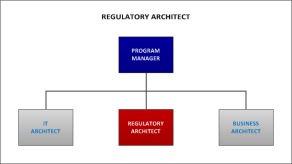 Regulatory Architect