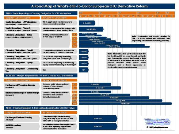 A Road Map of What's-Still-To-Do for European OTC Derivative Reform_johnphilpott.co